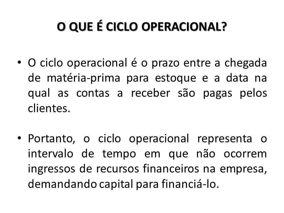 O QUE É CICLO OPERACIONAL? O ciclo operacional é o prazo entre a chegada de matéria-prima para estoque e a data na qual as contas a receber são pagas