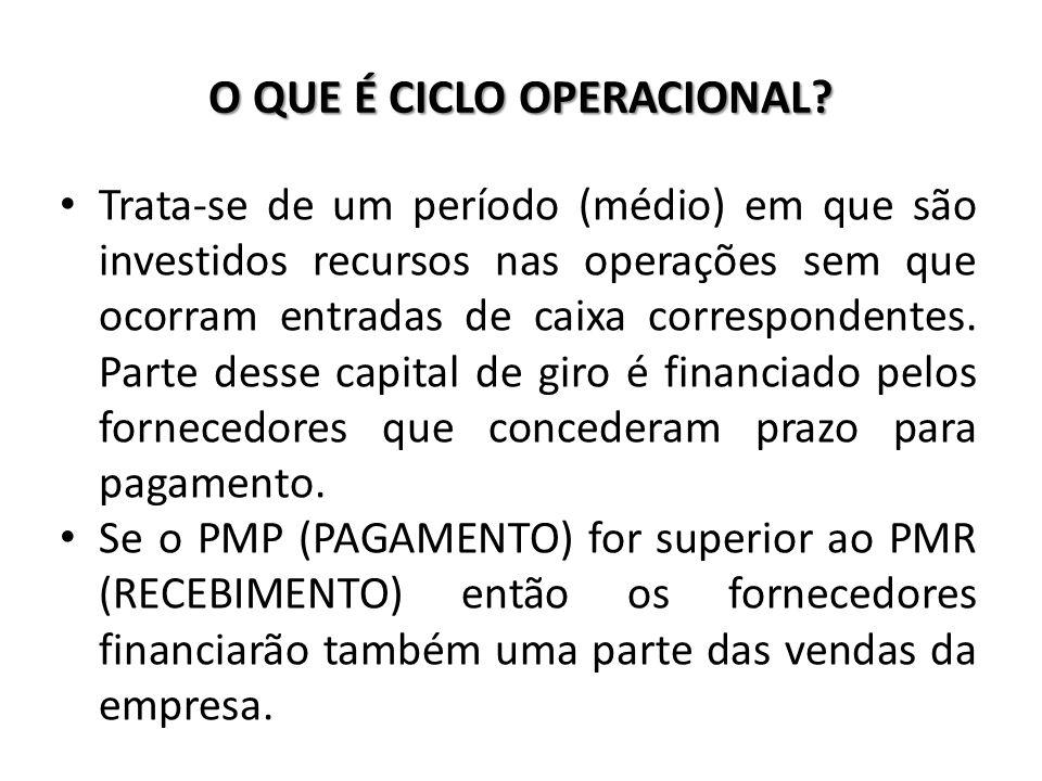 O QUE É CICLO OPERACIONAL? Trata-se de um período (médio) em que são investidos recursos nas operações sem que ocorram entradas de caixa correspondent