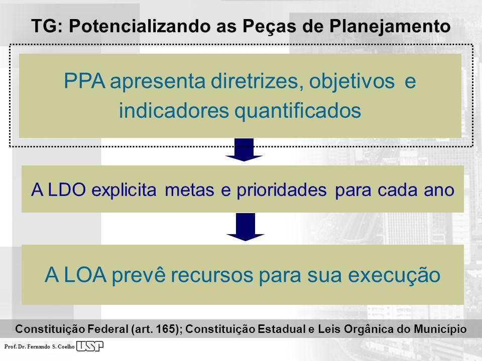 PPA apresenta diretrizes, objetivos e indicadores quantificados A LDO explicita metas e prioridades para cada ano A LOA prevê recursos para sua execuç