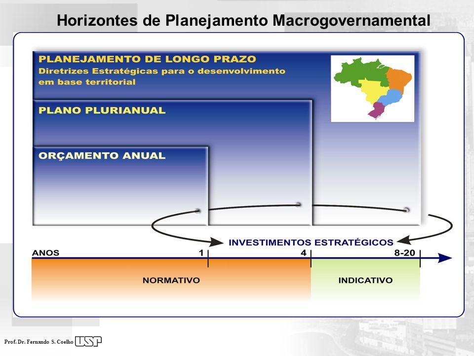 Prof. Dr. Fernando S. Coelho Norte Nordeste Centro-Oeste Sudeste Sul Horizontes de Planejamento Macrogovernamental