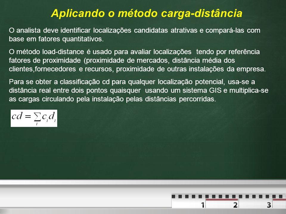Aplicando o método carga-distância O analista deve identificar localizações candidatas atrativas e compará-las com base em fatores quantitativos. O mé