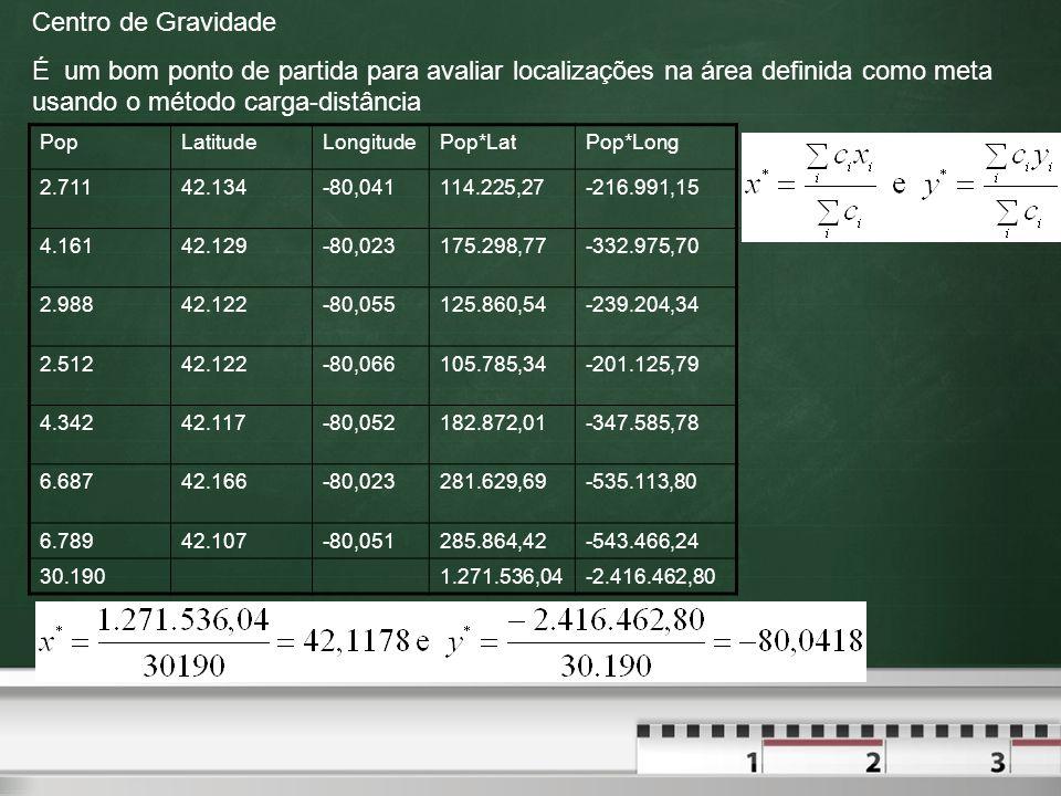 Centro de Gravidade É um bom ponto de partida para avaliar localizações na área definida como meta usando o método carga-distância PopLatitudeLongitud