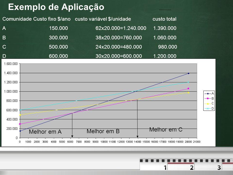 Exemplo de Aplicação Comunidade Custo fixo $/ano custo variável $/unidade custo total A150.00062x20.000=1.240.000 1.390.000 B300.00038x20.000=760.000