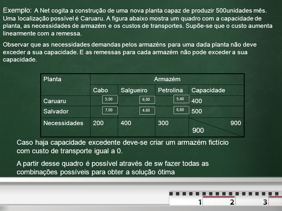 Exemplo: A Net cogita a construção de uma nova planta capaz de produzir 500unidades mês. Uma localização possível é Caruaru. A figura abaixo mostra um