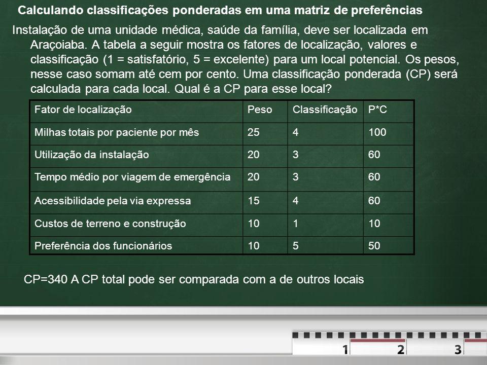 Calculando classificações ponderadas em uma matriz de preferências Instalação de uma unidade médica, saúde da família, deve ser localizada em Araçoiab