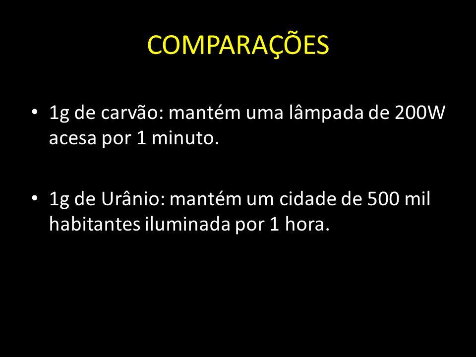 COMPARAÇÕES 1g de carvão: mantém uma lâmpada de 200W acesa por 1 minuto. 1g de Urânio: mantém um cidade de 500 mil habitantes iluminada por 1 hora.