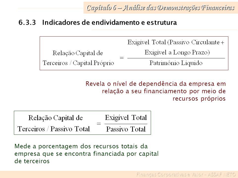 Capítulo 6 – Análise das Demonstrações Financeiras 6.3.3Indicadores de endividamento e estrutura Revela o nível de dependência da empresa em relação a