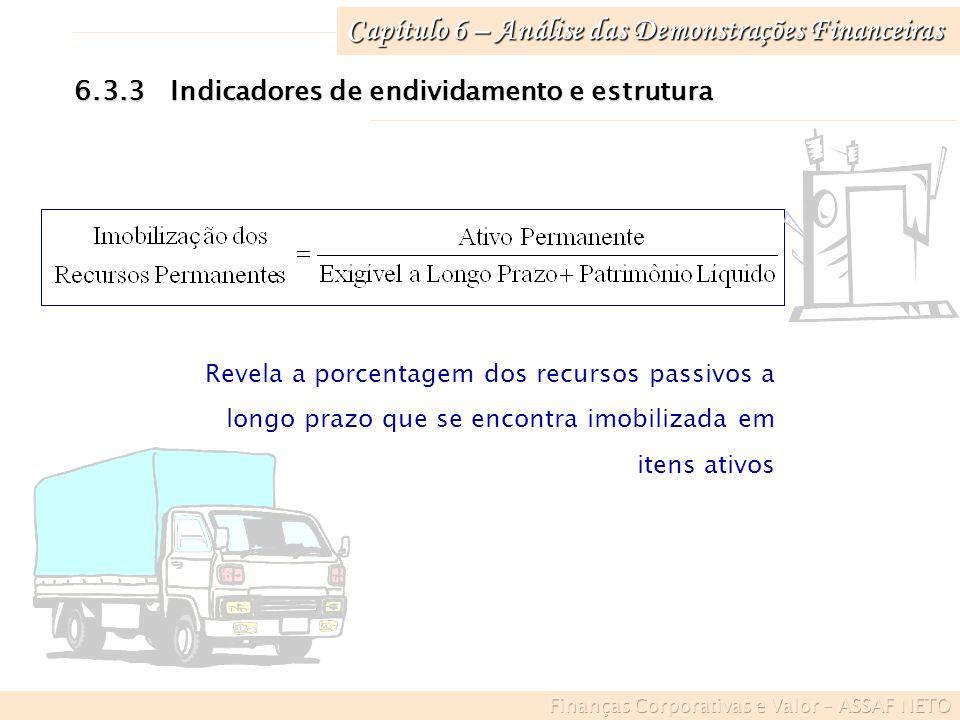 Capítulo 6 – Análise das Demonstrações Financeiras 6.3.3Indicadores de endividamento e estrutura Revela a porcentagem dos recursos passivos a longo pr