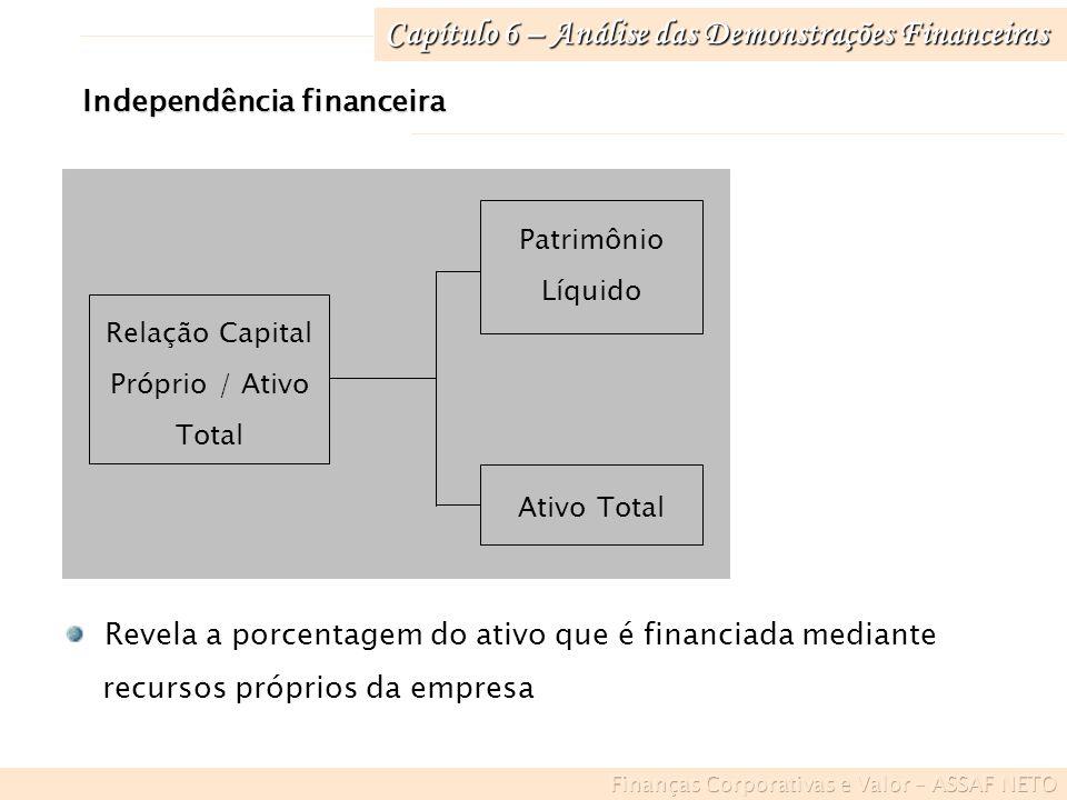 Capítulo 6 – Análise das Demonstrações Financeiras Independência financeira Relação Capital Próprio / Ativo Total Patrimônio Líquido Ativo Total Revel