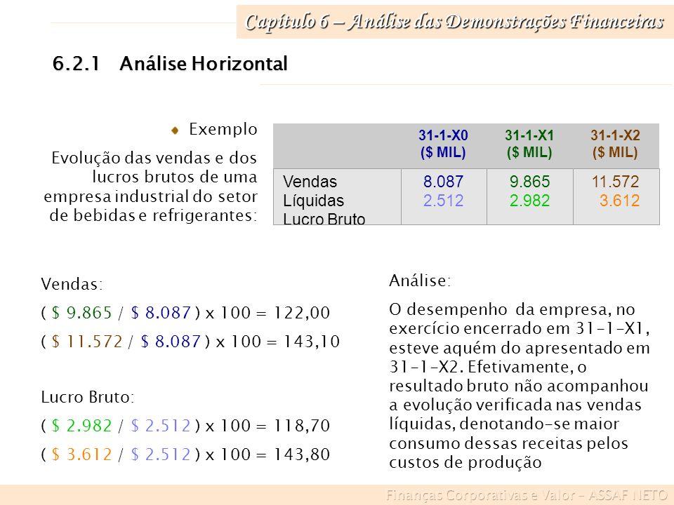 Capítulo 6 – Análise das Demonstrações Financeiras 6.2.2Situações especiais na análise horizontal Decréscimo dos valores contábeis em avaliação X6 ($ MIL) AH (Nº ÍNDICE) Dívidas Consolidadas 30.117100,00 (Base) X7 ($ MIL) AH (Nº ÍNDICE) 28.12093,4 X8 ($ MIL) AH (Nº ÍNDICE) 29.58598,2 Interpretação: As dívidas consolidadas representam 93,4% do montante apurado no período anterior (ano base), denotando decréscimo de 6,6% (100% - 93,4%).
