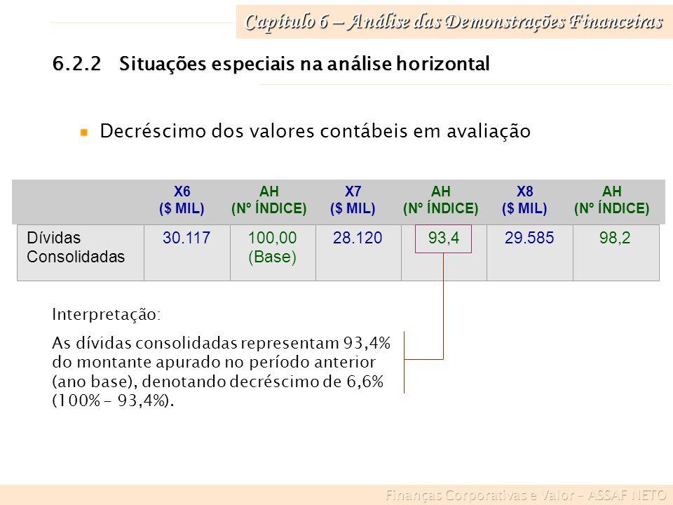 Capítulo 6 – Análise das Demonstrações Financeiras 6.2.2Situações especiais na análise horizontal Valores negativos 30-6-X2 ($ MIL) AH (Nº ÍNDICE) Lucro (prejuízo) operacional 5.055100,00 (Base) 30-6-X3 ($ MIL) AH (Nº ÍNDICE) -13.522-267,5 Interpretação: Houve um decréscimo no resultado operacional da empresa, de 367,5% (- 267,5% - 100%)