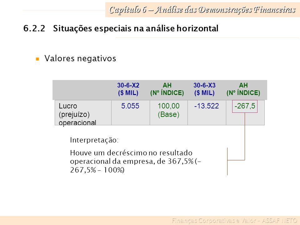 Capítulo 6 – Análise das Demonstrações Financeiras 6.2.2Situações especiais na análise horizontal Números-índices quando a base for negativa 31-12-X1AH (Nº ÍNDICE) Resultado líquido - $ 30100,00 (Base) 31-12-X2AH (Nº ÍNDICE) $ 60[60/ –30] 100 = – 200 31-12-X3AH (Nº ÍNDICE) - $ 90[–90/–30] 100 = 300,00 Quando o valor base for negativo e o valor posterior for positivo, o número-índice será matematicamente negativo e vice- versa.