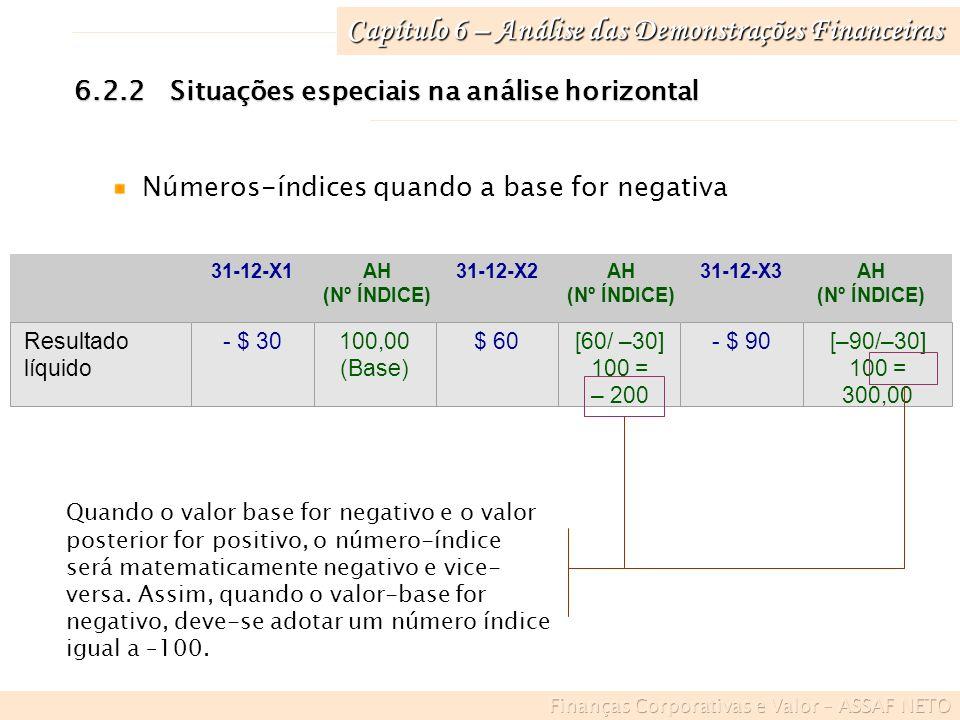 Capítulo 6 – Análise das Demonstrações Financeiras 6.2.3Análise horizontal em inflação Em ambiente inflacionário, as análises devem ser realizadas em evoluções reais (depurada a inflação) O desempenho efetivo de qualquer valor é definido por seu crescimento acima da taxa de inflação Indexação: tem como data-base o último relatório financeiro Desindexação: data-base o primeiro relatório financeiro