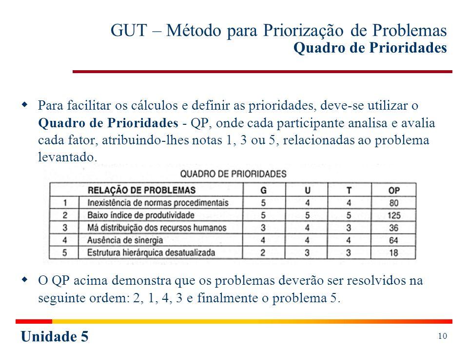 Unidade 5 10 GUT – Método para Priorização de Problemas Quadro de Prioridades Para facilitar os cálculos e definir as prioridades, deve-se utilizar o