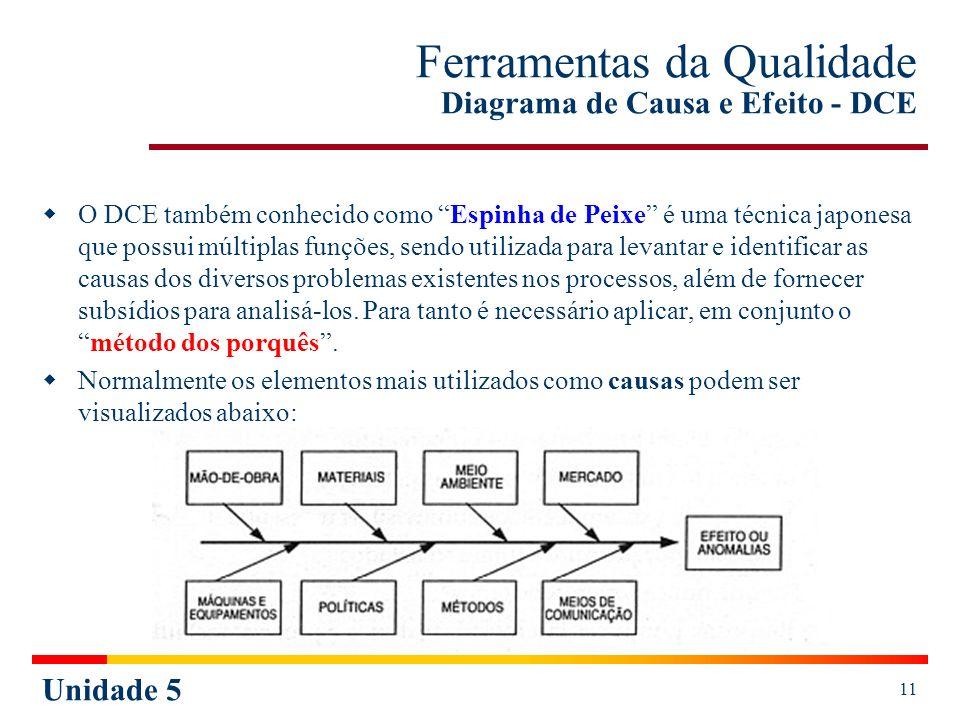 Unidade 5 12 Diagrama de Causa e Efeito – DCE Roteiro para Elaboração Defina o problema (anomalia ou efeito) a ser analisado.