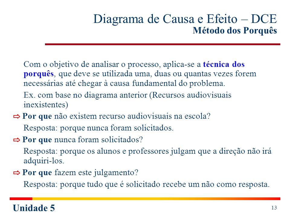 Unidade 5 13 Diagrama de Causa e Efeito – DCE Método dos Porquês Com o objetivo de analisar o processo, aplica-se a técnica dos porquês, que deve se u