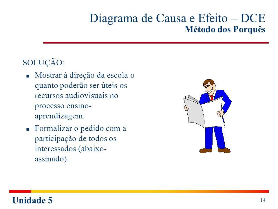 Unidade 5 14 Diagrama de Causa e Efeito – DCE Método dos Porquês SOLUÇÃO: Mostrar à direção da escola o quanto poderão ser úteis os recursos audiovisu