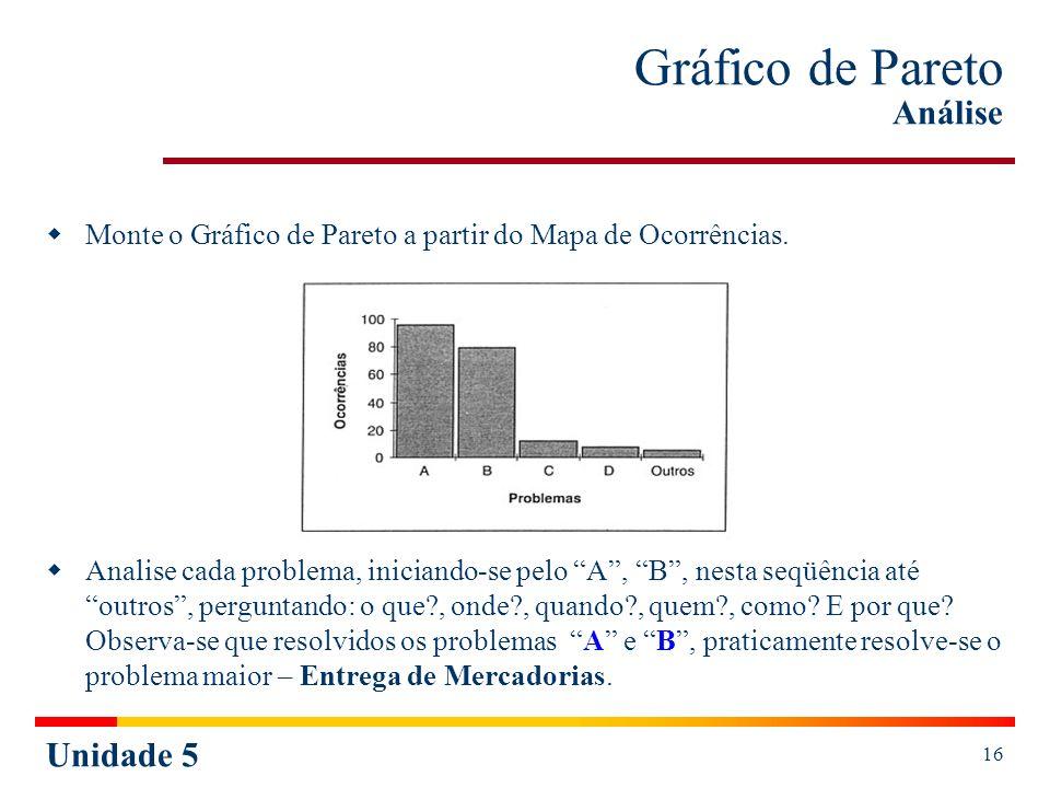 Unidade 5 16 Gráfico de Pareto Análise Monte o Gráfico de Pareto a partir do Mapa de Ocorrências. Analise cada problema, iniciando-se pelo A, B, nesta