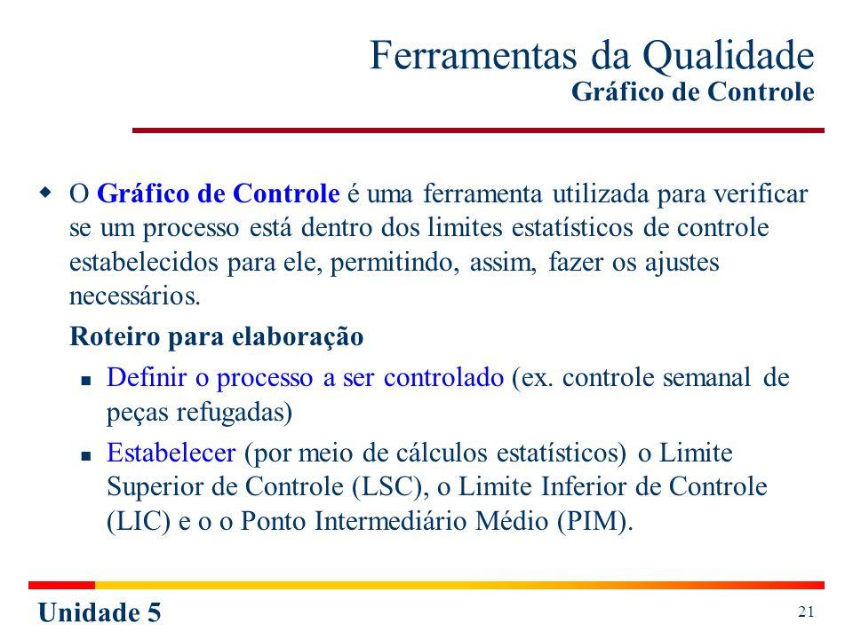 Unidade 5 21 Ferramentas da Qualidade Gráfico de Controle O Gráfico de Controle é uma ferramenta utilizada para verificar se um processo está dentro d