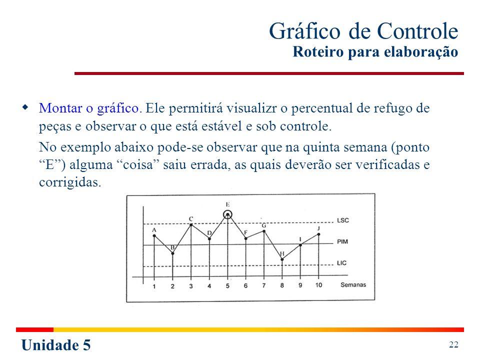 Unidade 5 22 Gráfico de Controle Roteiro para elaboração Montar o gráfico. Ele permitirá visualizr o percentual de refugo de peças e observar o que es