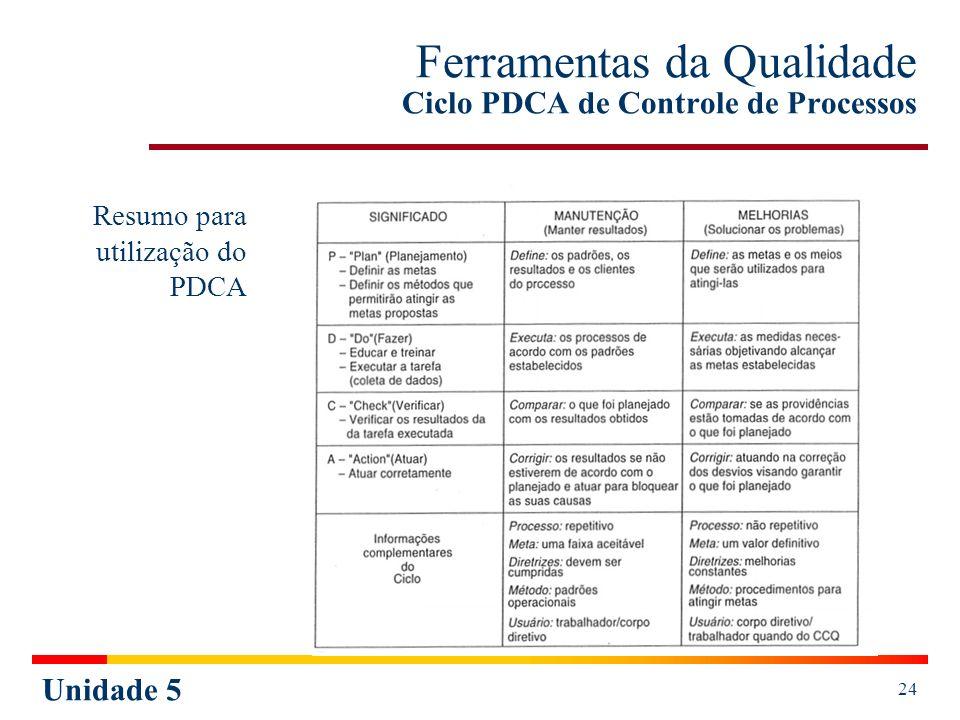Unidade 5 25 Ferramentas da Qualidade Ciclo PDCA de Controle de Processos Metodologia para aplicação do PDCA