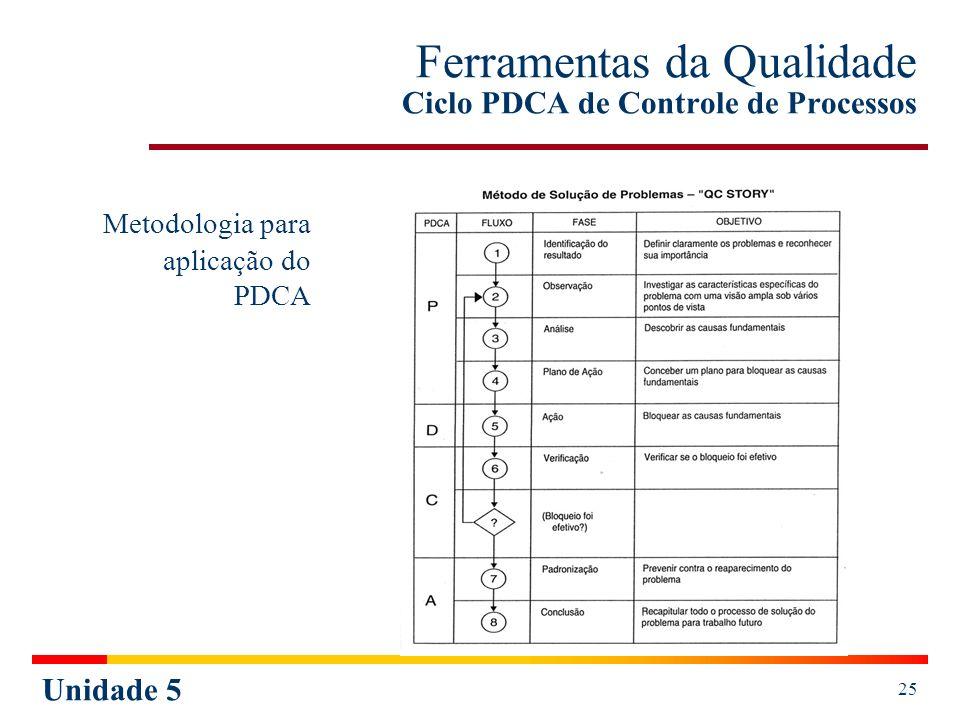 Unidade 5 26 PERT / CPM (Tempo) O PERT / CPM é uma ferramenta de valiosa colaboração quando da elaboração de um planejamento e de seu respectivo controle, objetivando atingir uma determinada meta.