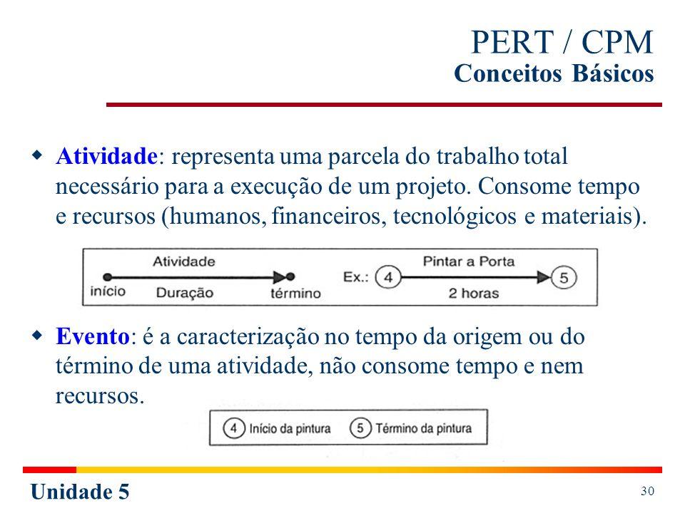 Unidade 5 30 PERT / CPM Conceitos Básicos Atividade: representa uma parcela do trabalho total necessário para a execução de um projeto. Consome tempo