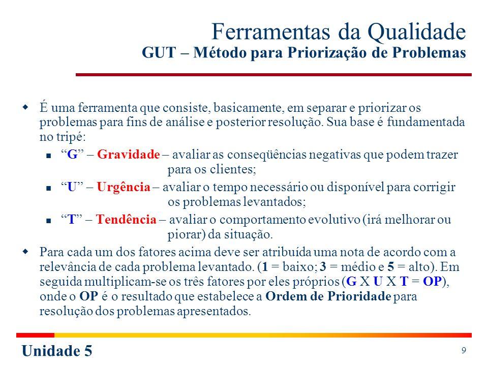 Unidade 5 10 GUT – Método para Priorização de Problemas Quadro de Prioridades Para facilitar os cálculos e definir as prioridades, deve-se utilizar o Quadro de Prioridades - QP, onde cada participante analisa e avalia cada fator, atribuindo-lhes notas 1, 3 ou 5, relacionadas ao problema levantado.