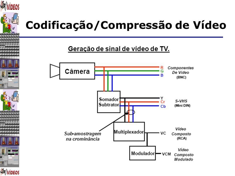 Codificação/Compressão de Vídeo Geração de sinal de vídeo de TV.
