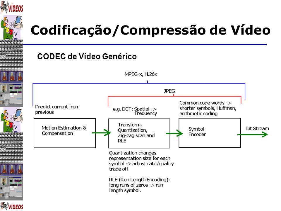 Codificação/Compressão de Vídeo CODEC de Vídeo Genérico