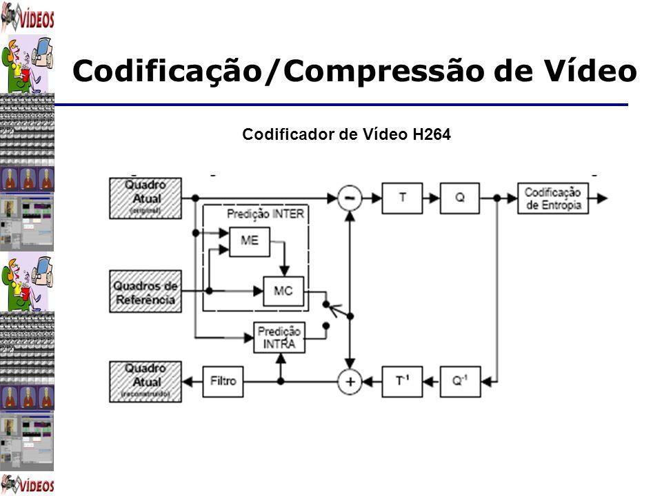 Codificação/Compressão de Vídeo Codificador de Vídeo H264
