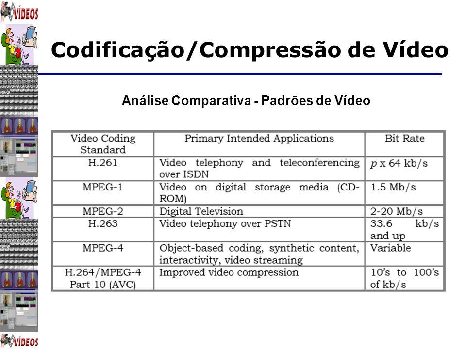 Codificação/Compressão de Vídeo Análise Comparativa - Padrões de Vídeo