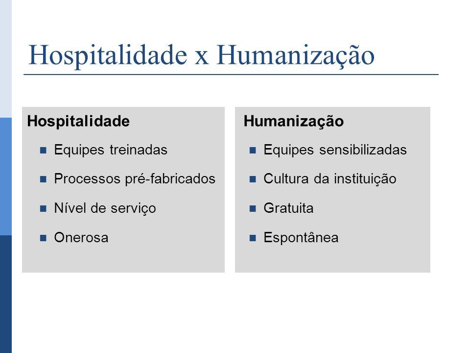 Hospitalidade x Humanização Hospitalidade Equipes treinadas Processos pré-fabricados Nível de serviço Onerosa Humanização Equipes sensibilizadas Cultu