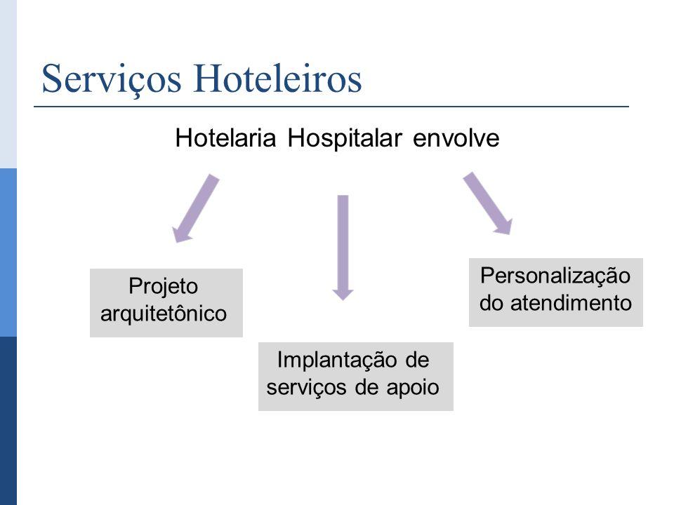 Serviços Hoteleiros Hotelaria Hospitalar envolve Implantação de serviços de apoio Projeto arquitetônico Personalização do atendimento