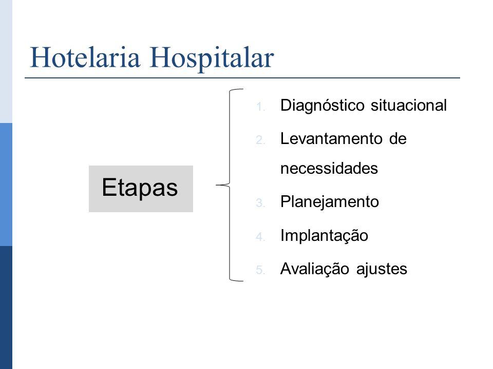 Hotelaria Hospitalar 1. Diagnóstico situacional 2. Levantamento de necessidades 3. Planejamento 4. Implantação 5. Avaliação ajustes Etapas
