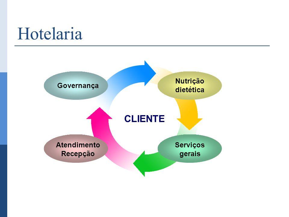 Governança Nutrição dietética Atendimento Recepção Serviços gerais CLIENTE Hotelaria
