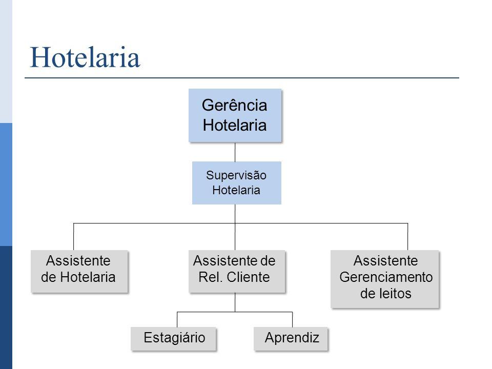 Hotelaria Gerência Hotelaria Assistente de Hotelaria Assistente de Rel. Cliente Assistente Gerenciamento de leitos Estagiário Supervisão Hotelaria Apr
