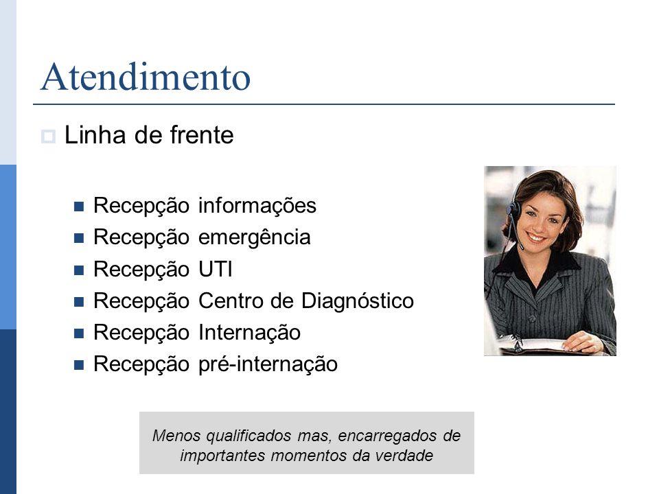 Atendimento Linha de frente Recepção informações Recepção emergência Recepção UTI Recepção Centro de Diagnóstico Recepção Internação Recepção pré-inte