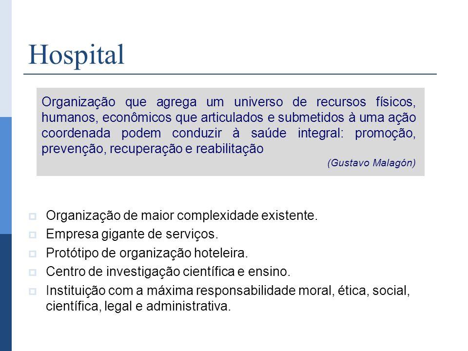 Hospital Organização de maior complexidade existente. Empresa gigante de serviços. Protótipo de organização hoteleira. Centro de investigação científi