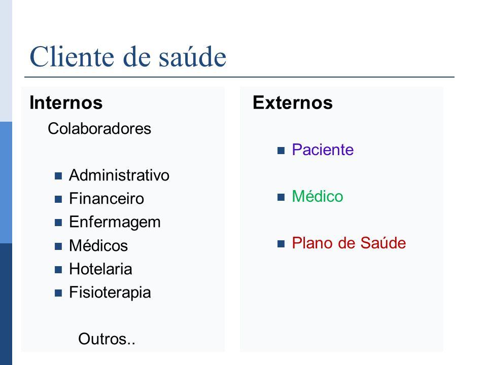 Cliente de saúde Internos Colaboradores Administrativo Financeiro Enfermagem Médicos Hotelaria Fisioterapia Outros.. Externos Paciente Médico Plano de