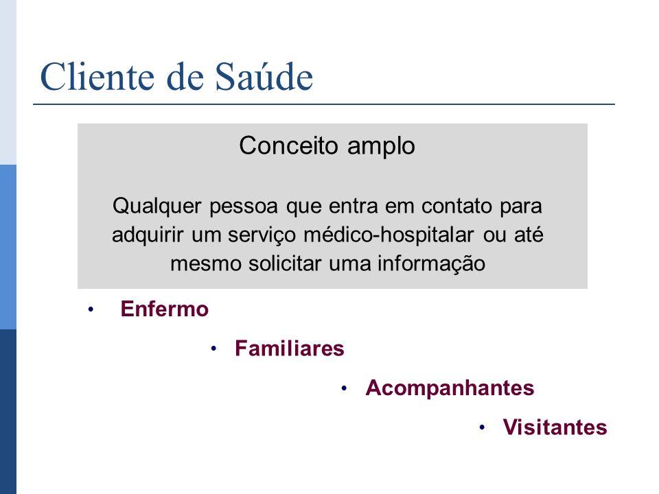 Cliente de Saúde Conceito amplo Qualquer pessoa que entra em contato para adquirir um serviço médico-hospitalar ou até mesmo solicitar uma informação