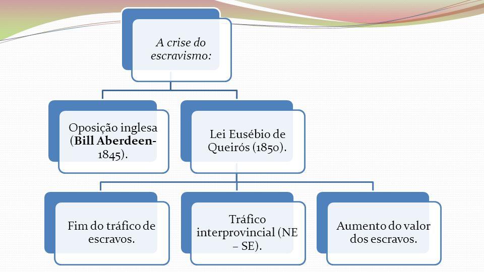A crise do escravismo: Oposição inglesa (Bill Aberdeen- 1845). Lei Eusébio de Queirós (1850). Fim do tráfico de escravos. Tráfico interprovincial (NE