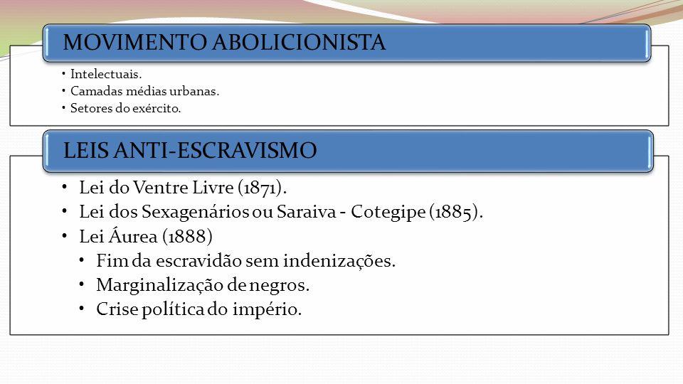Intelectuais. Camadas médias urbanas. Setores do exército. MOVIMENTO ABOLICIONISTA Lei do Ventre Livre (1871). Lei dos Sexagenários ou Saraiva - Coteg