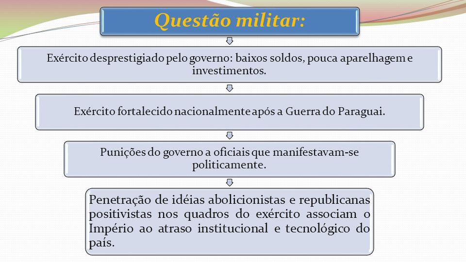 Questão militar: Exército desprestigiado pelo governo: baixos soldos, pouca aparelhagem e investimentos. Exército fortalecido nacionalmente após a Gue