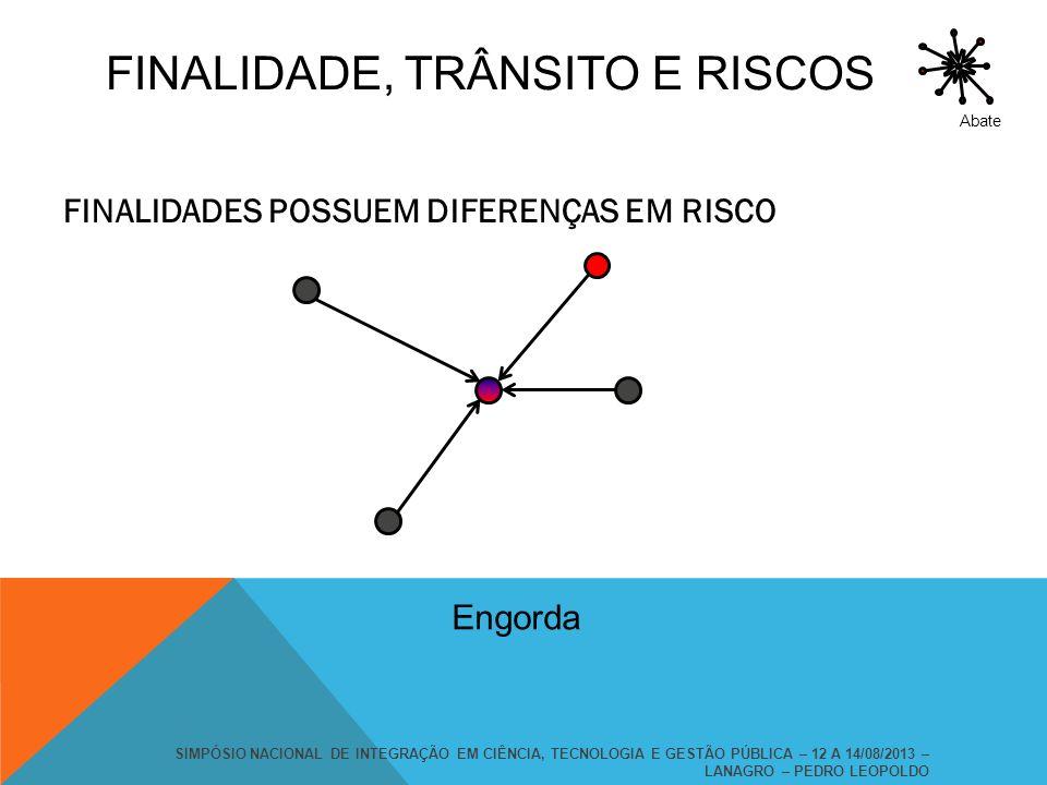 FINALIDADES POSSUEM DIFERENÇAS EM RISCO Engorda Abate SIMPÓSIO NACIONAL DE INTEGRAÇÃO EM CIÊNCIA, TECNOLOGIA E GESTÃO PÚBLICA – 12 A 14/08/2013 – LANA