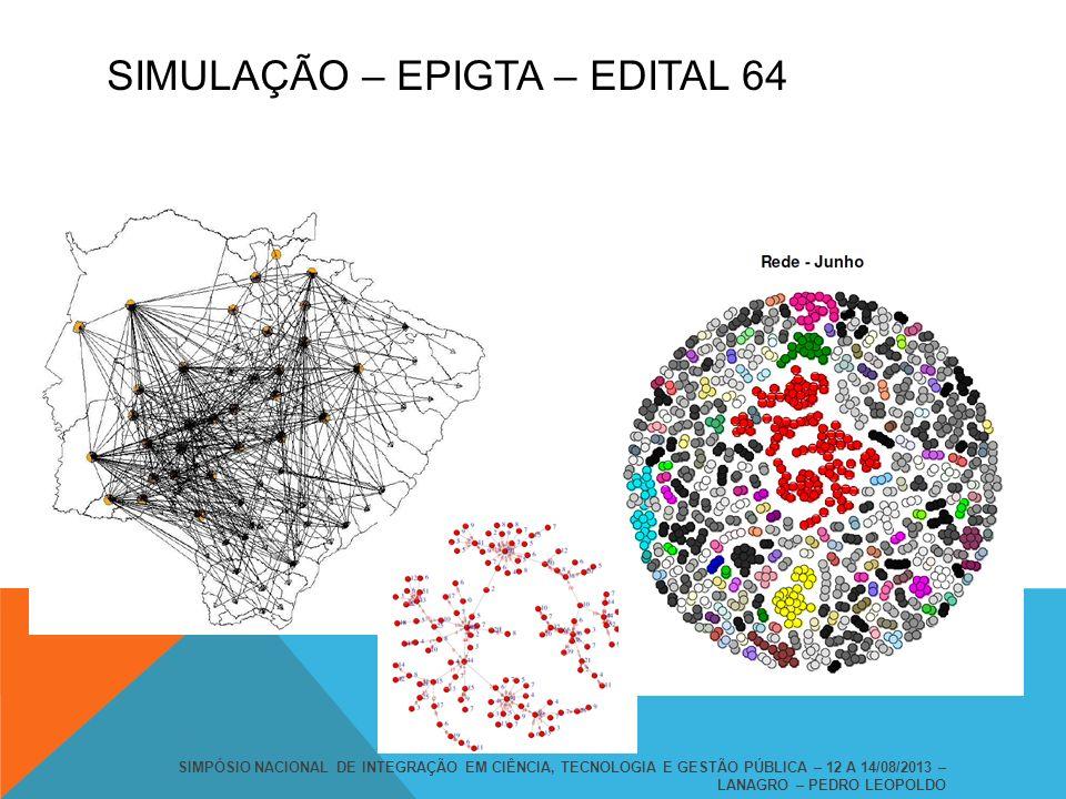 SIMULAÇÃO – EPIGTA – EDITAL 64 SIMPÓSIO NACIONAL DE INTEGRAÇÃO EM CIÊNCIA, TECNOLOGIA E GESTÃO PÚBLICA – 12 A 14/08/2013 – LANAGRO – PEDRO LEOPOLDO