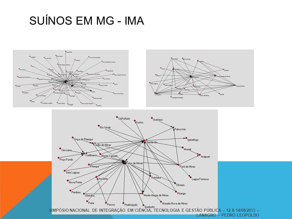 SUÍNOS EM MG - IMA SIMPÓSIO NACIONAL DE INTEGRAÇÃO EM CIÊNCIA, TECNOLOGIA E GESTÃO PÚBLICA – 12 A 14/08/2013 – LANAGRO – PEDRO LEOPOLDO