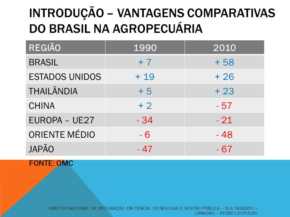 INTRODUÇÃO – VANTAGENS COMPARATIVAS DO BRASIL NA AGROPECUÁRIA REGIÃO19902010 BRASIL+ 7+ 58 ESTADOS UNIDOS+ 19+ 26 THAILÂNDIA+ 5+ 23 CHINA+ 2- 57 EUROP