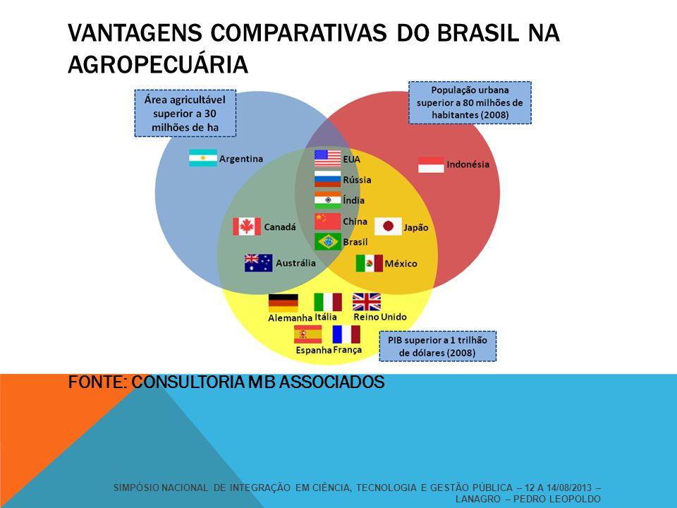 VANTAGENS COMPARATIVAS DO BRASIL NA AGROPECUÁRIA SIMPÓSIO NACIONAL DE INTEGRAÇÃO EM CIÊNCIA, TECNOLOGIA E GESTÃO PÚBLICA – 12 A 14/08/2013 – LANAGRO –