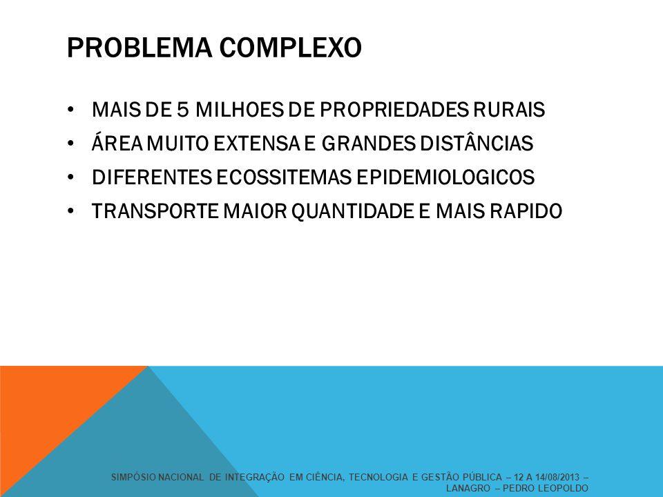 PROBLEMA COMPLEXO MAIS DE 5 MILHOES DE PROPRIEDADES RURAIS ÁREA MUITO EXTENSA E GRANDES DISTÂNCIAS DIFERENTES ECOSSITEMAS EPIDEMIOLOGICOS TRANSPORTE M